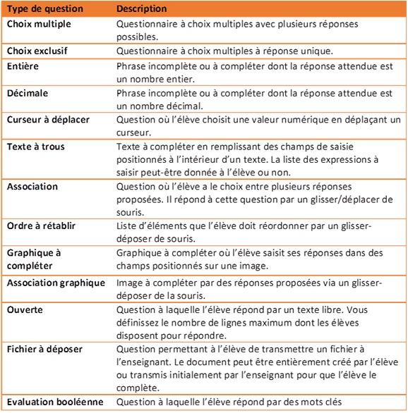 Types de questions TDBase
