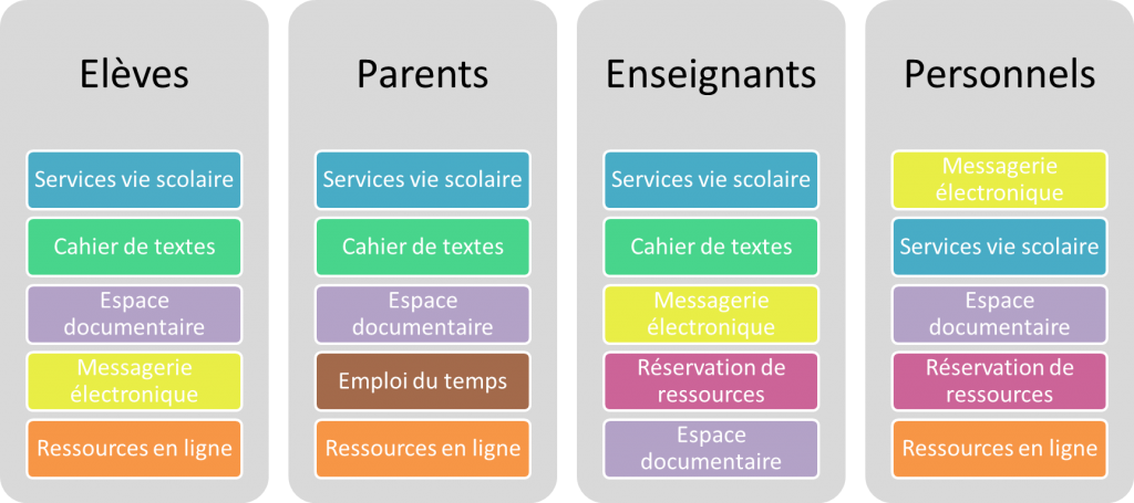 Répartition services par profil