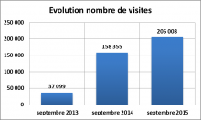 Evolution nb visites sept 2013 sept 2015